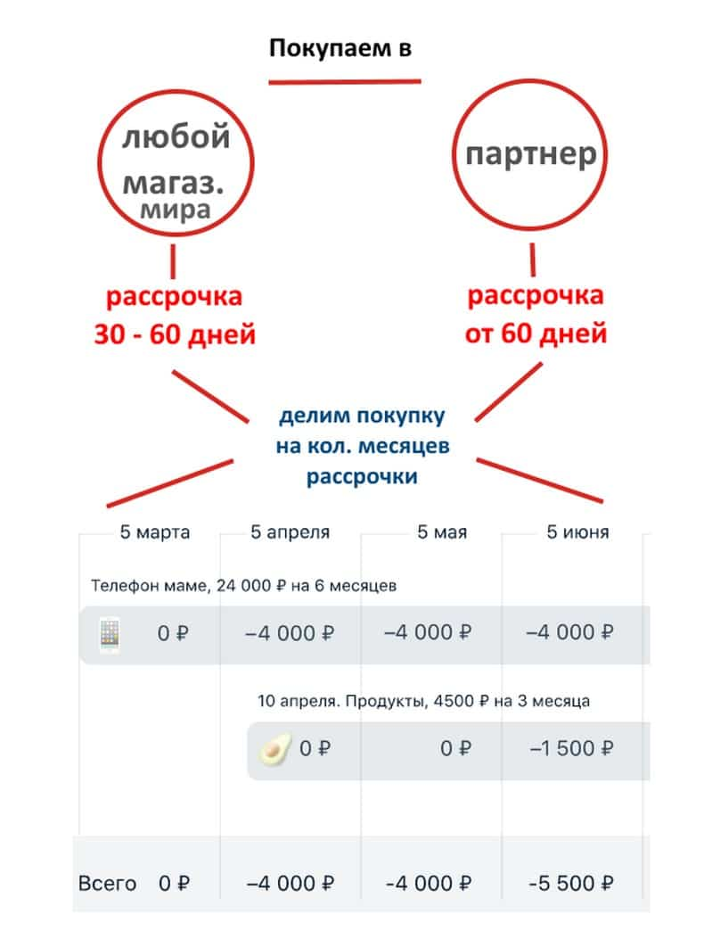 Альфа-Банк карта рассрочки схема